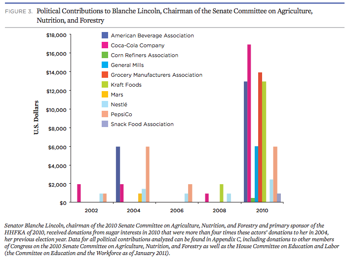 sugar industry lobbying