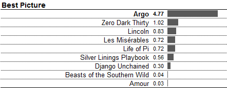 best picture nate silver prediction 2013 oscars