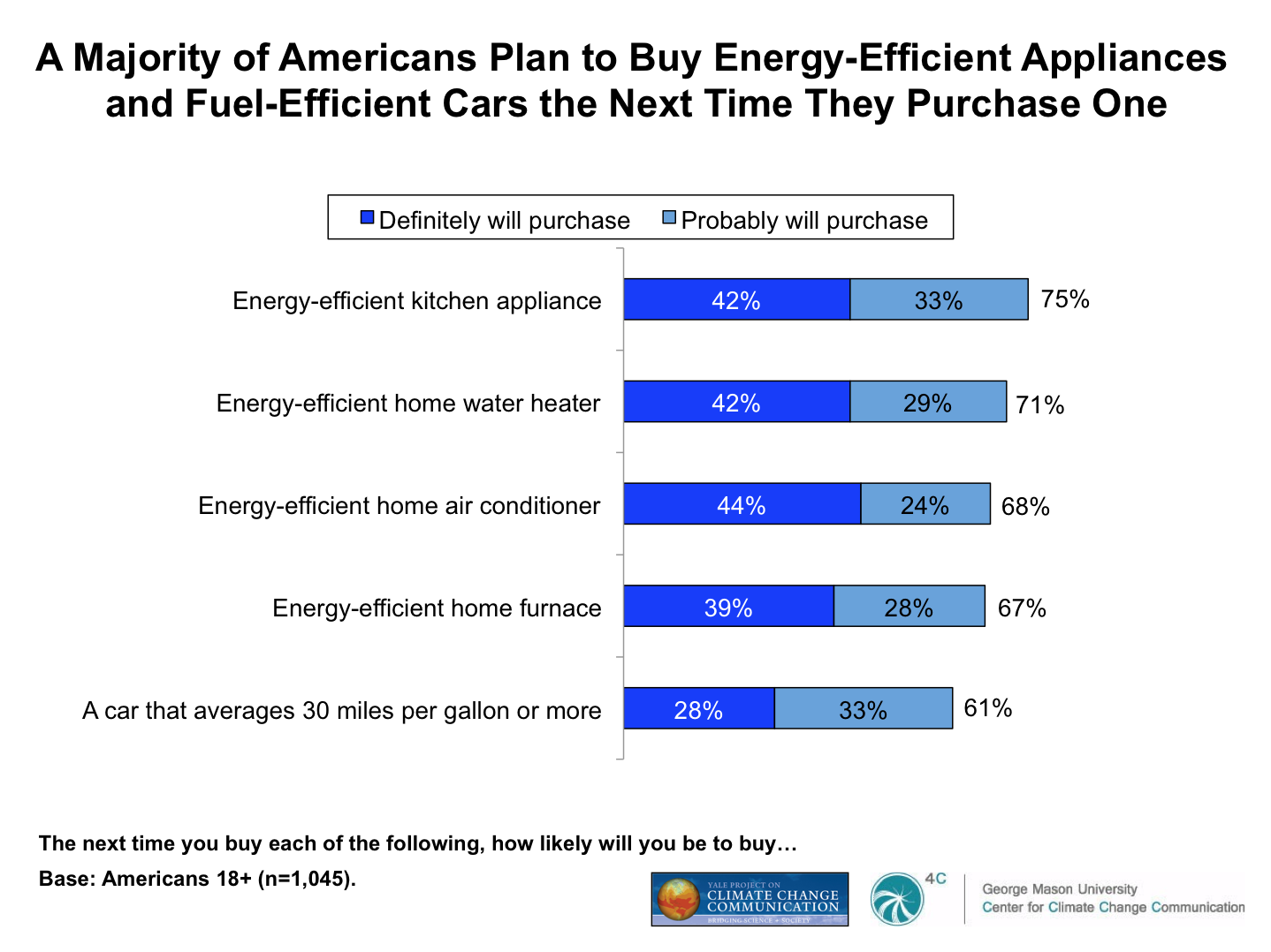 Americans want to buy *more* green stuff Source: Yale & George Mason projects on climate change communication