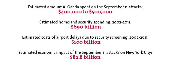 Estimated amount Al Qaeda spent on the September 11 attacks: $400,000 to $500,000 Estimated homeland security spending, 2002-2011: $690 billion Estimated costs of airport delays due to security screening, 2002-2011: $100 billion Estimated economic impact of the September 11 attacks on New York City: $82.8 billion