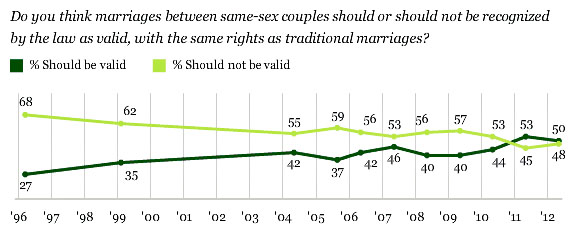 Based on Gallup polling: TK