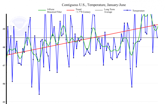 Contiguous US temperature average for January to June 2012: NOAA | National Climate Data Center