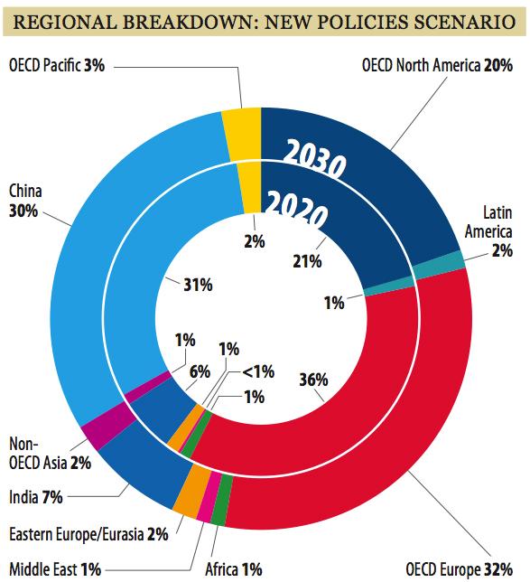 Courtesy Global Wind Energy Council