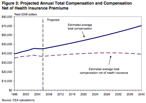 Health Care and Compensation
