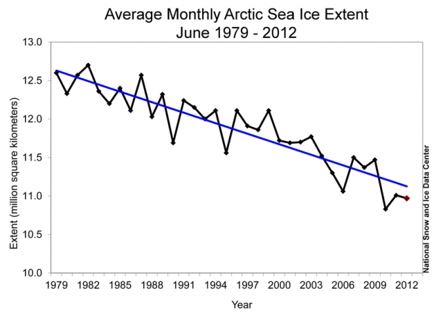 Monthly June ice extent for 1979 to 2012 shows a decline of 3.7 percent per decade: National Snow and Ice Data Center
