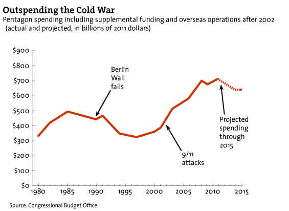 Outspending the Cold War Pentagon spending including supplemental funding and overseas operations after 2002 (actual and projected, in billions of 2011 dollars)