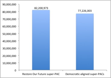 Source: Sunlight Foundation, Center for Responsive Politics