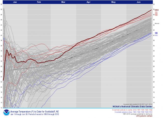 Scott's Bluff, Nebraska, year-to-date average temperatures, June to January 1893-2012: NOAA | National Climate Data Center
