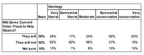 Public Policy Polling