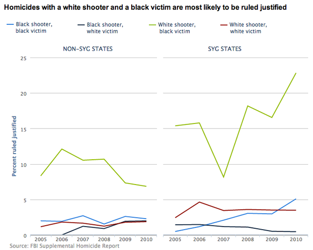 justifiable homicide rates