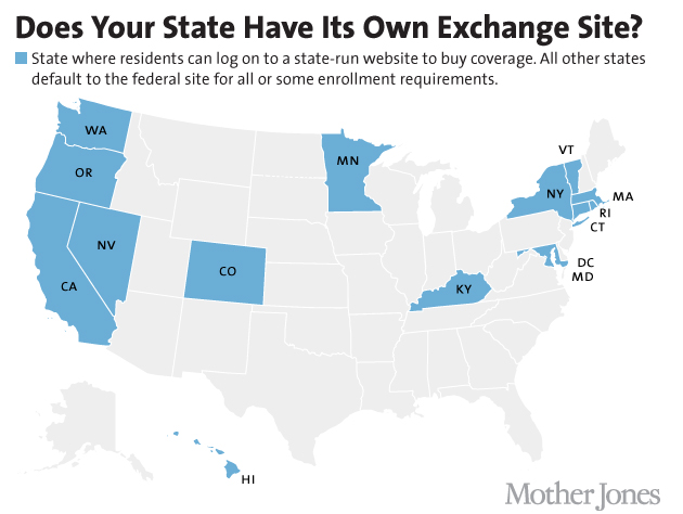 Map of states with their own exchange sites