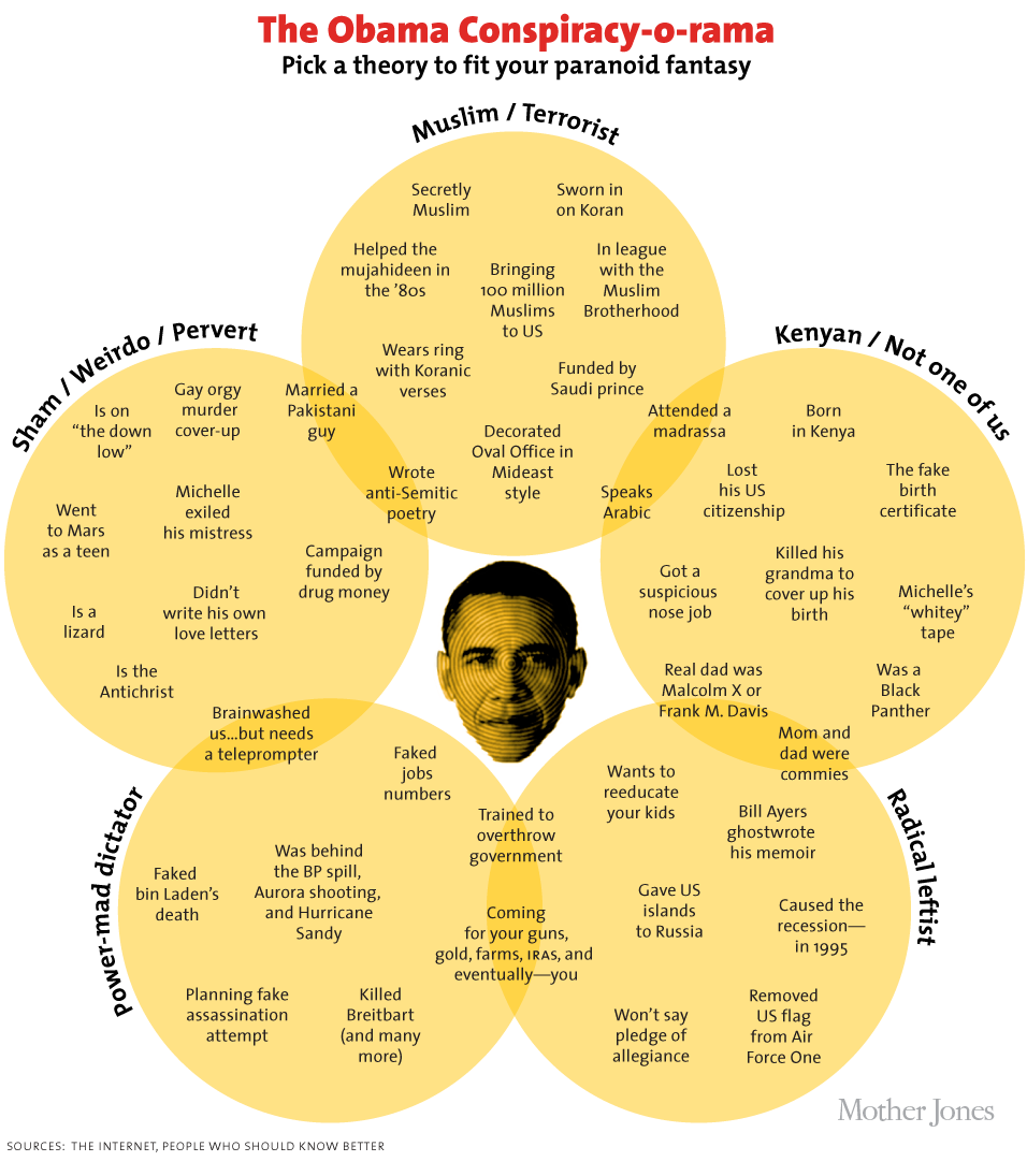 barack obama conspiracy theories chart venn diagram