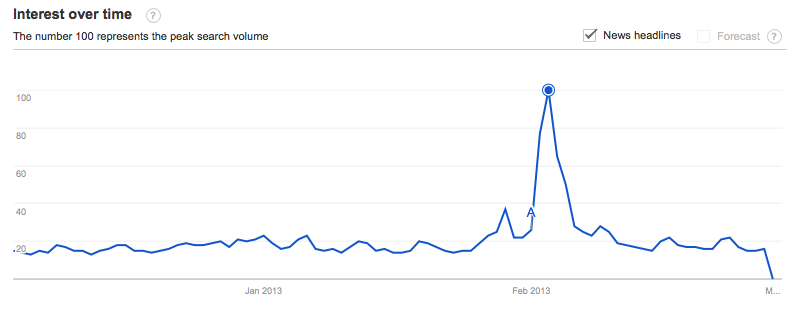 obama skeet shooting google trends