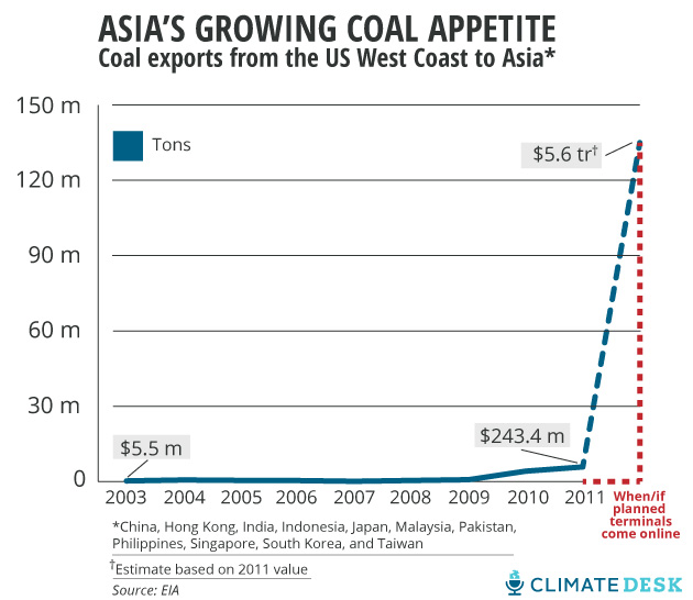 west coast coal exports